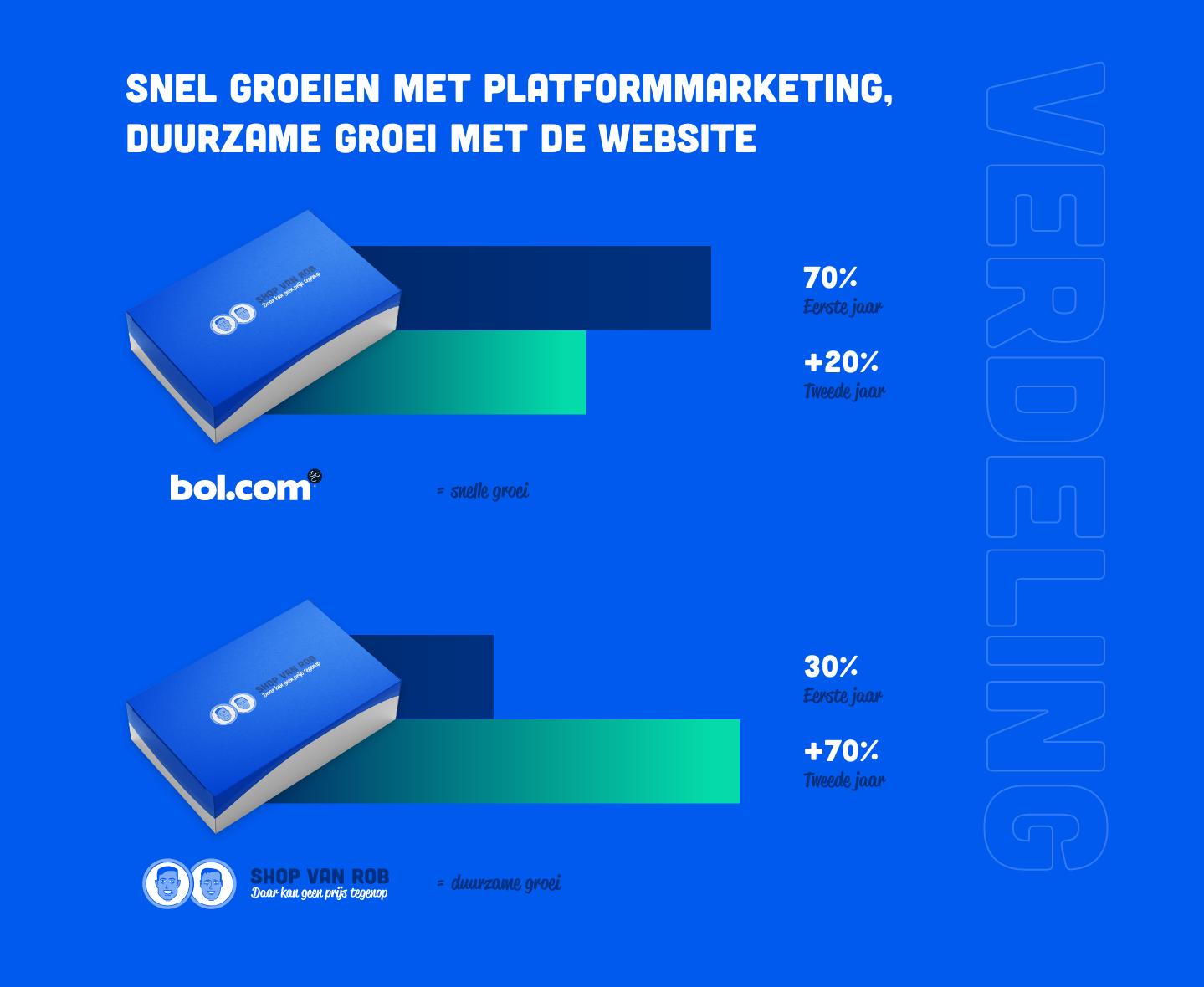 platformmarketing bol.com website